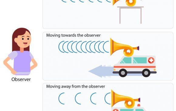 Doppler Effect Grade 12 Notes pdf